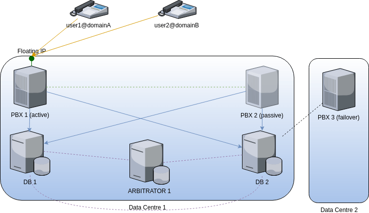 fusionpbx cluster simple failover with database outsourced