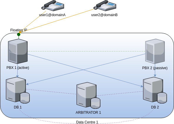 fusionpbx cluster simple failover