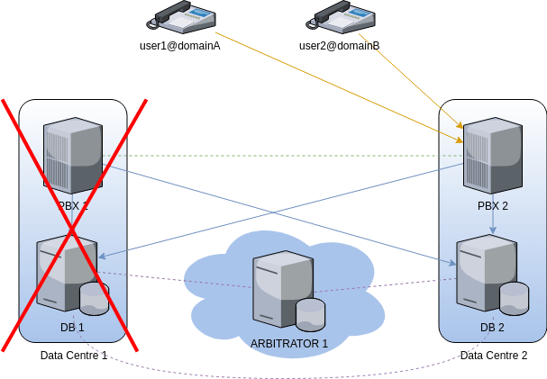 fusionpbx cluster simple failover failing